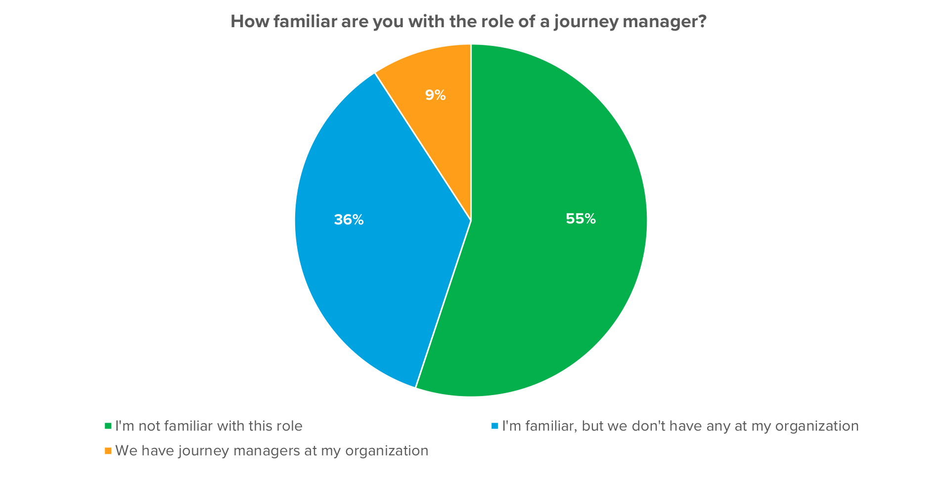 How-familiar-are-you-with-the-role-of-journey-manager