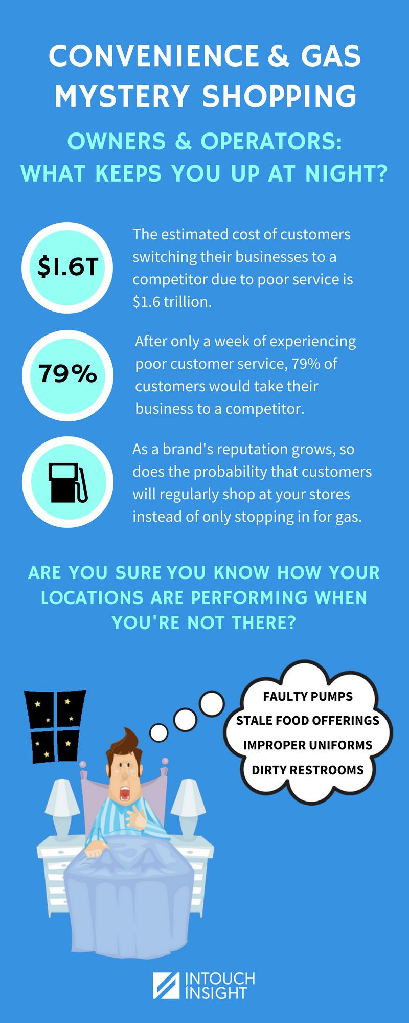 Convenience and gas mystery shopping infographic