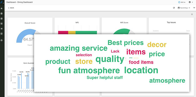 Dashboard-of-Restaurant-Dining-Experience