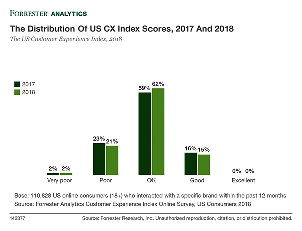 The-Distribution-of-US-CX-Index-Scores