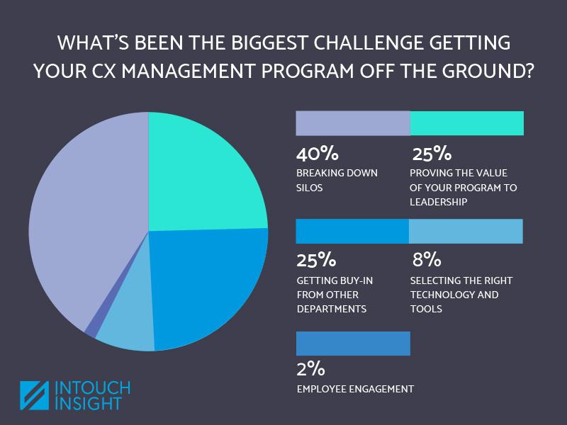 biggest-CX-challenge