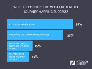 journey mapping webinar poll results 1