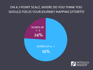 journey mapping webinar poll results 2