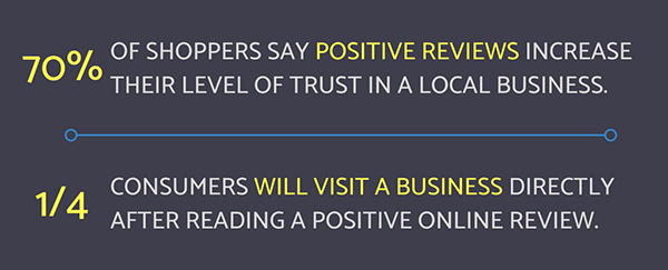 Online reviews and rating statistics for multi-location businesses
