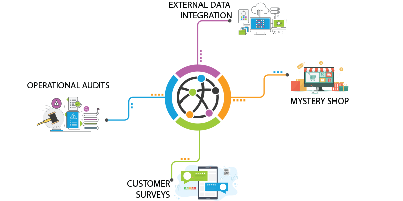 LiaCX_customer_experience_cross_platform_reporting