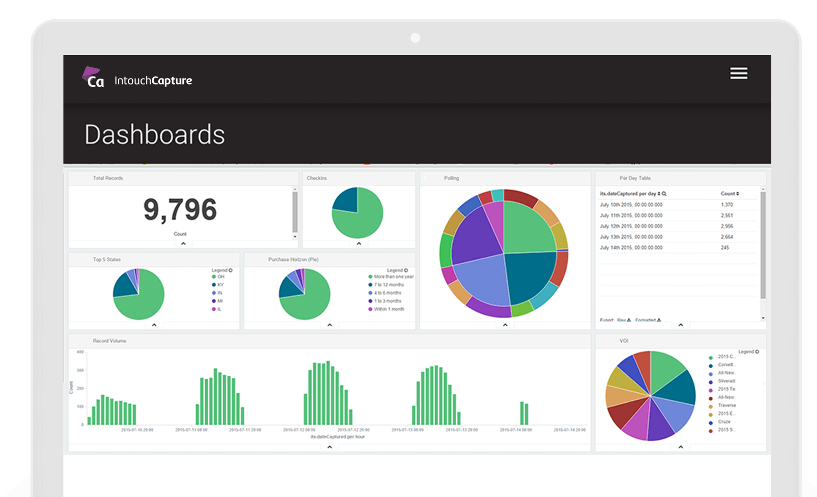 Real-Time Dashboards