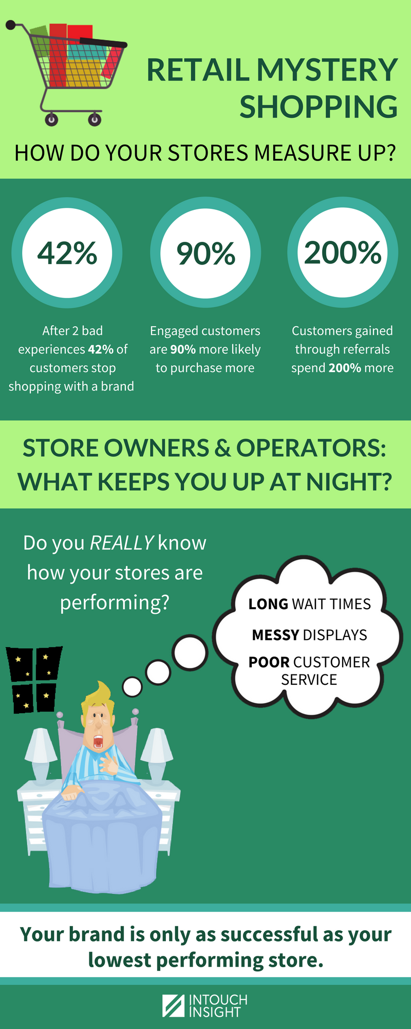 Infographic - Retail Mystery Shopping