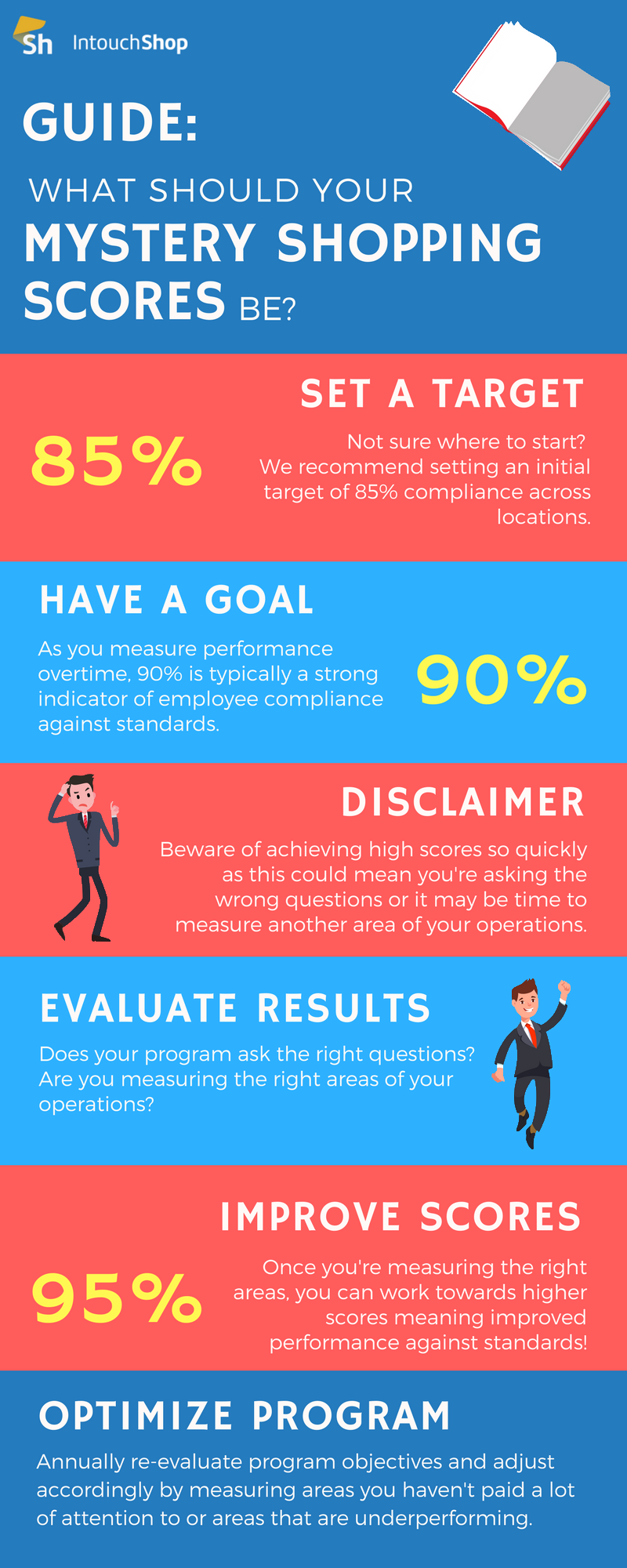What should your mystery shopping scores be?.png