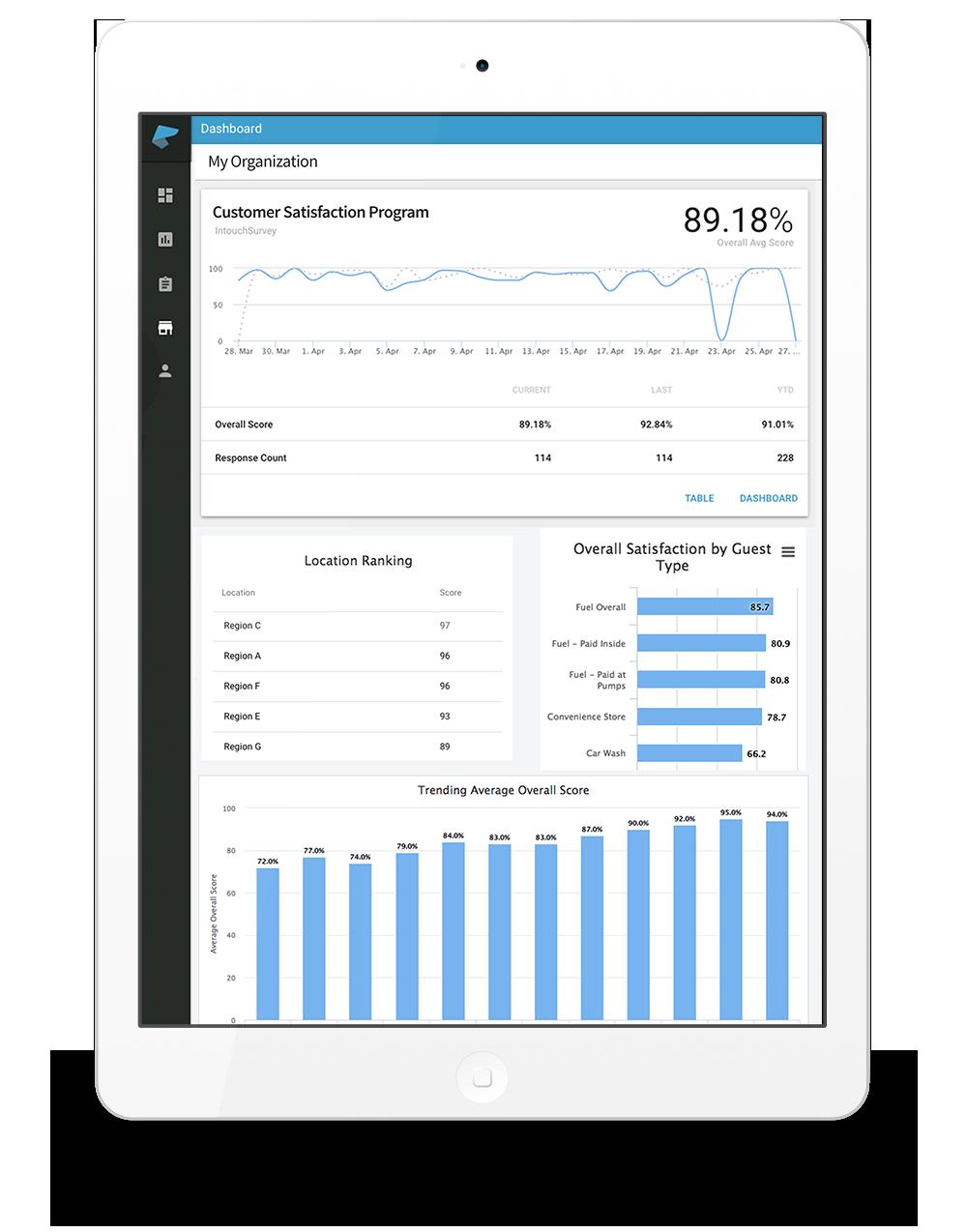 CSAT survey analytics