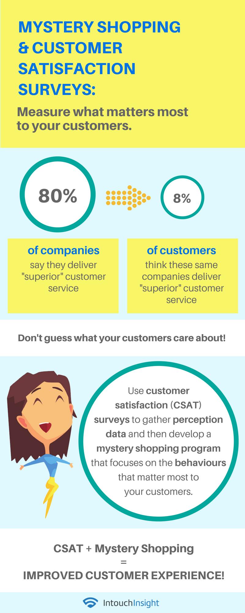 How to Improve Customer Experience with Mystery Shopping & CSAT Surveys