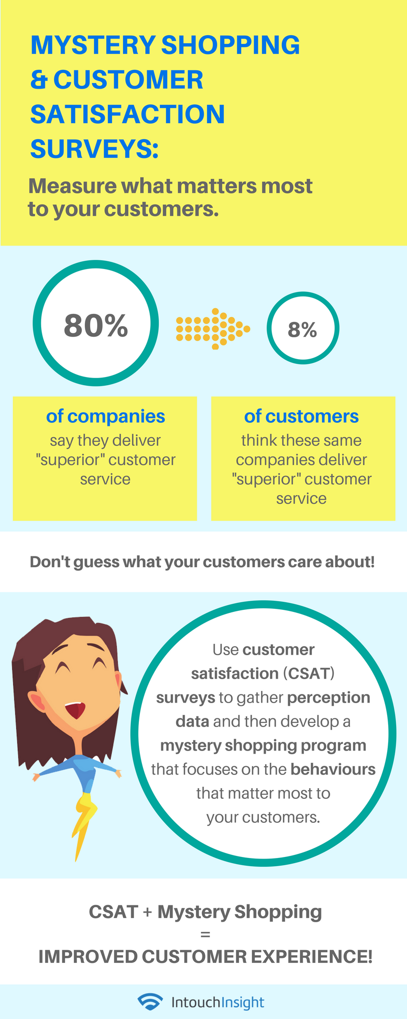 How to Improve Customer Experience with Mystery Shopping & CSAT Surveys