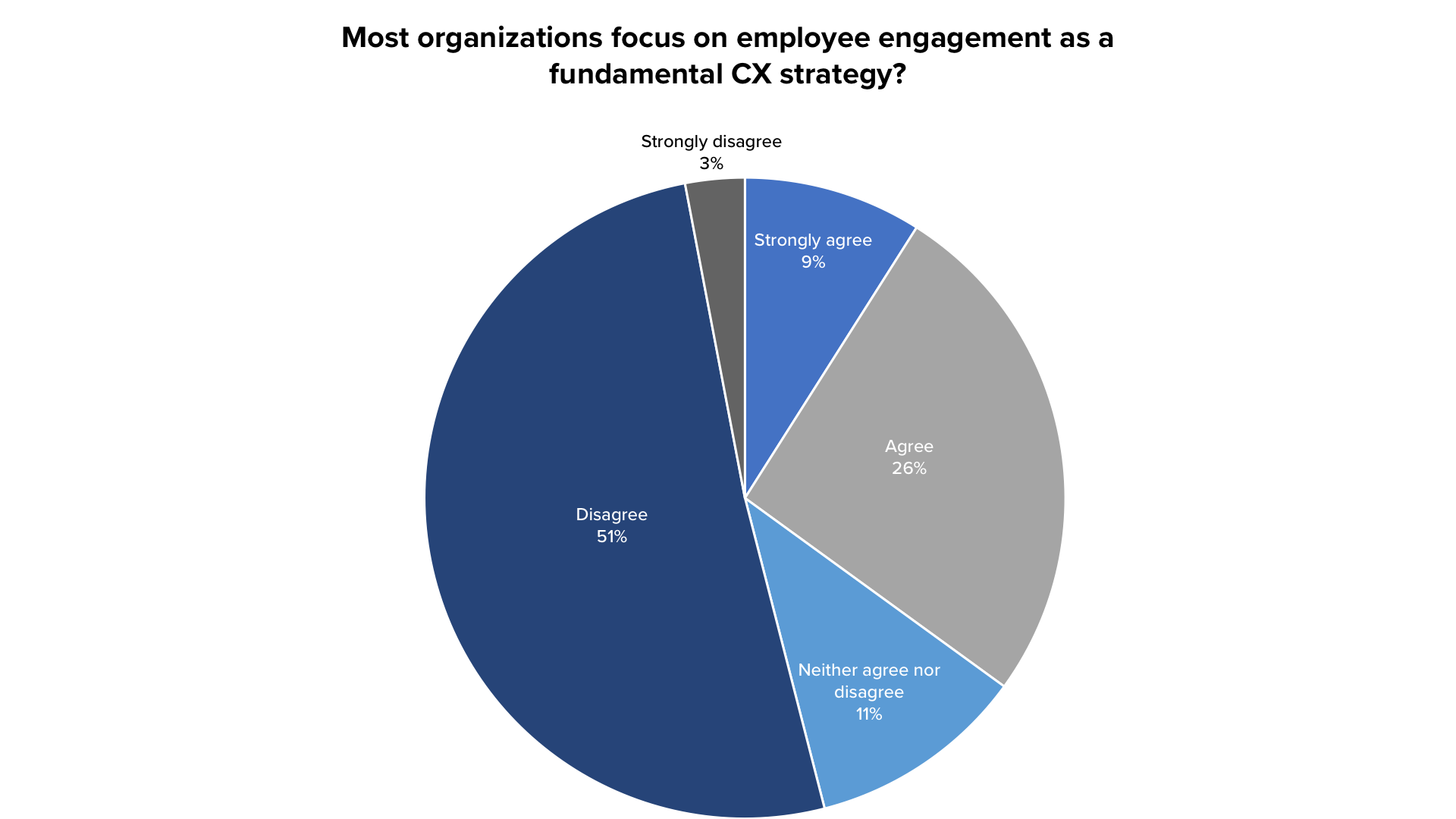 employee-engagement-CX-strategy