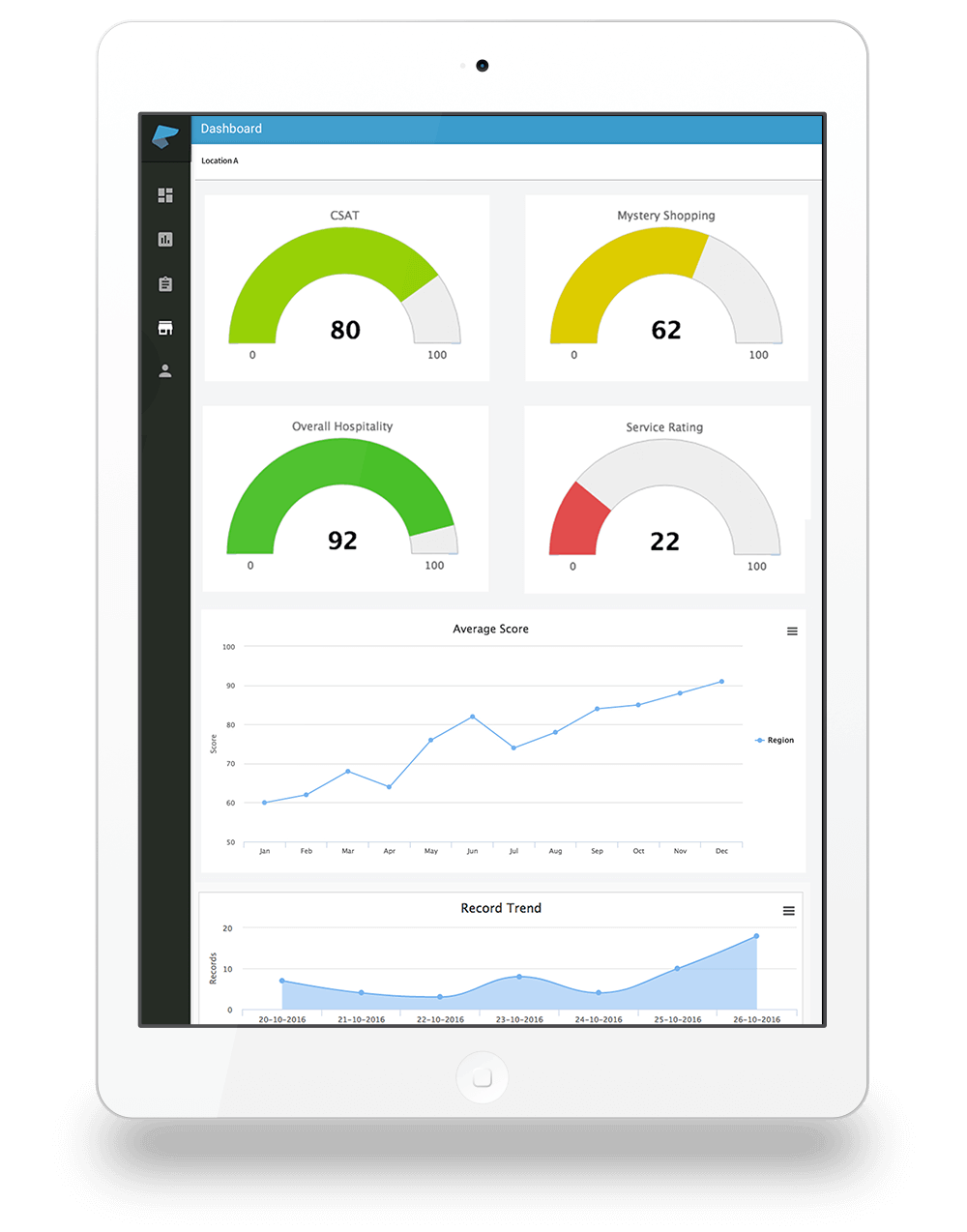 Customer experience management dashboard