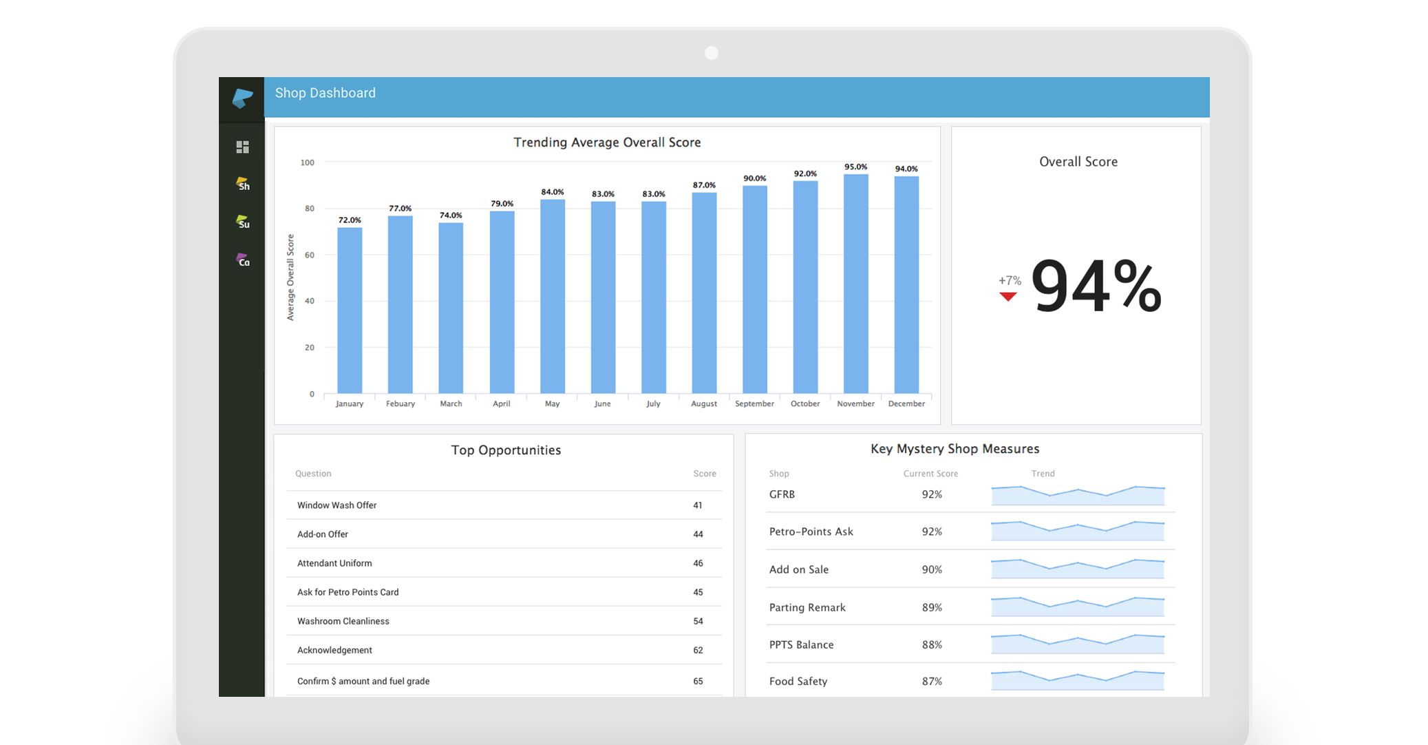 Screenshot of IntouchShop mystery shopping dashboards