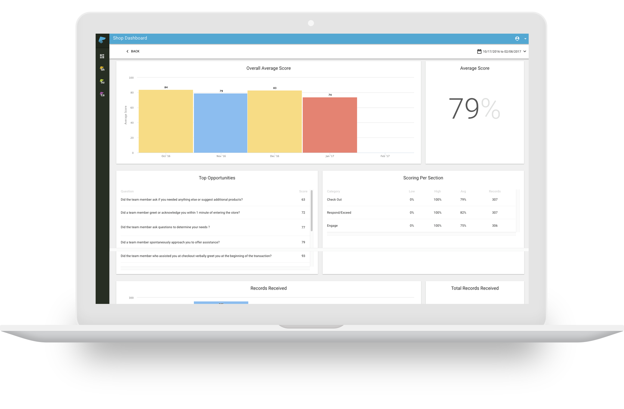IntouchShop Dashboards