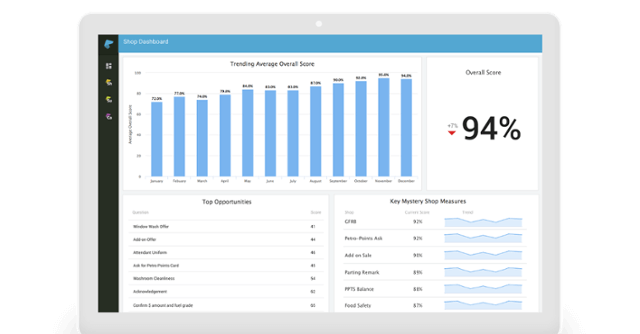Mystery Shopping Dashboards